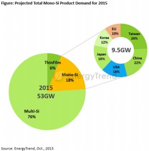 Global afsætning af solceller 2015