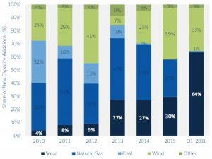 USA udvikler solcelleanlægs kapacitet