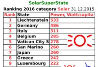 Lichtenstein er verdens førende solcelle stat. Målt på installeret effekt pr indbygger